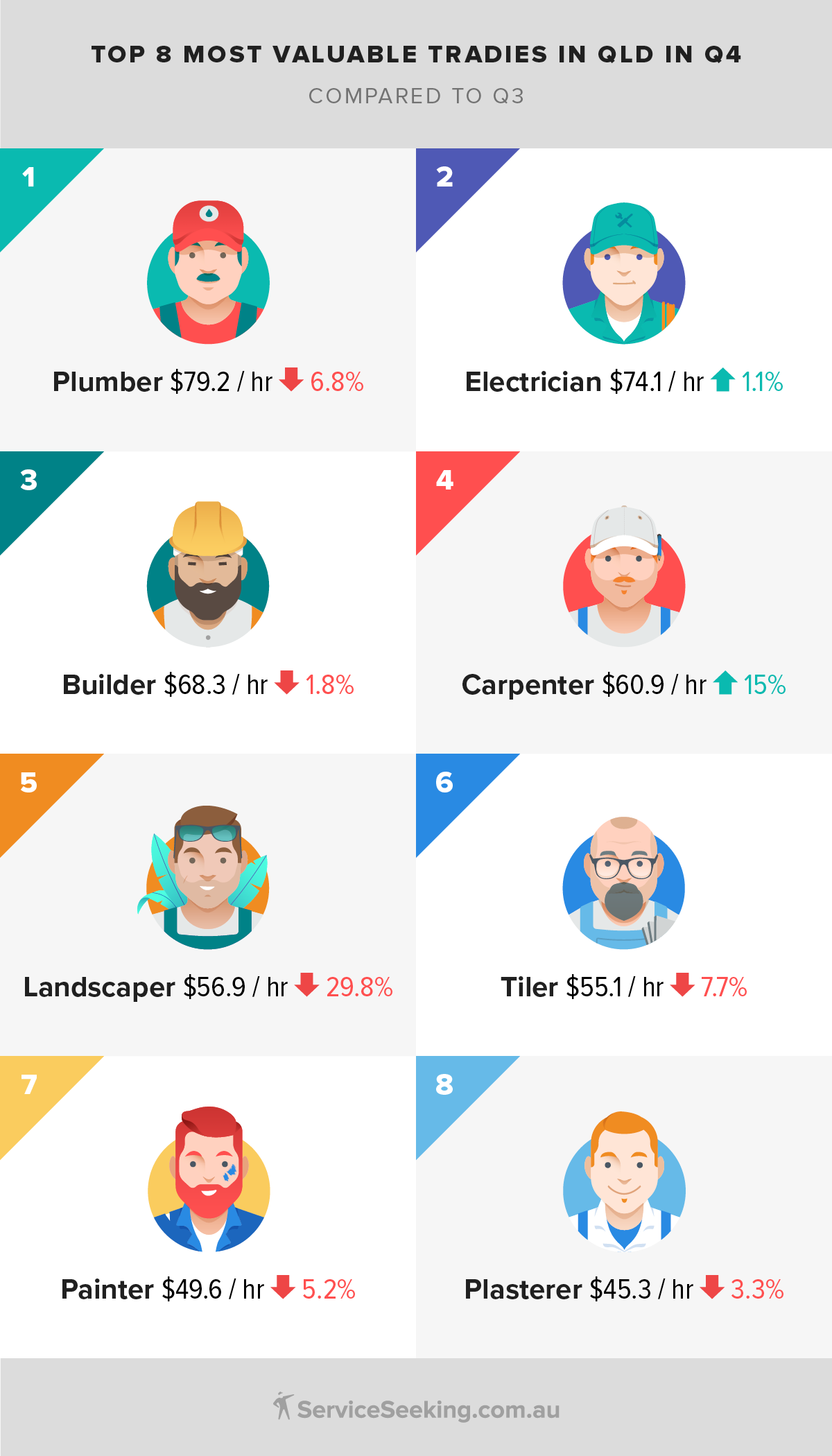 Tradie prices